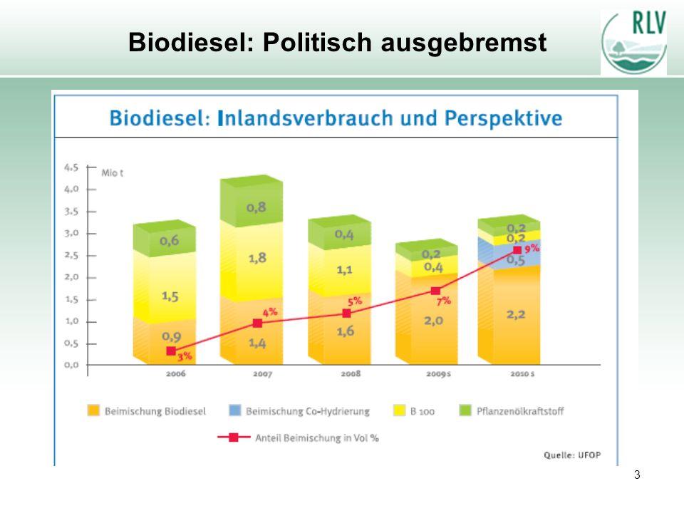Biodiesel: Politisch ausgebremst