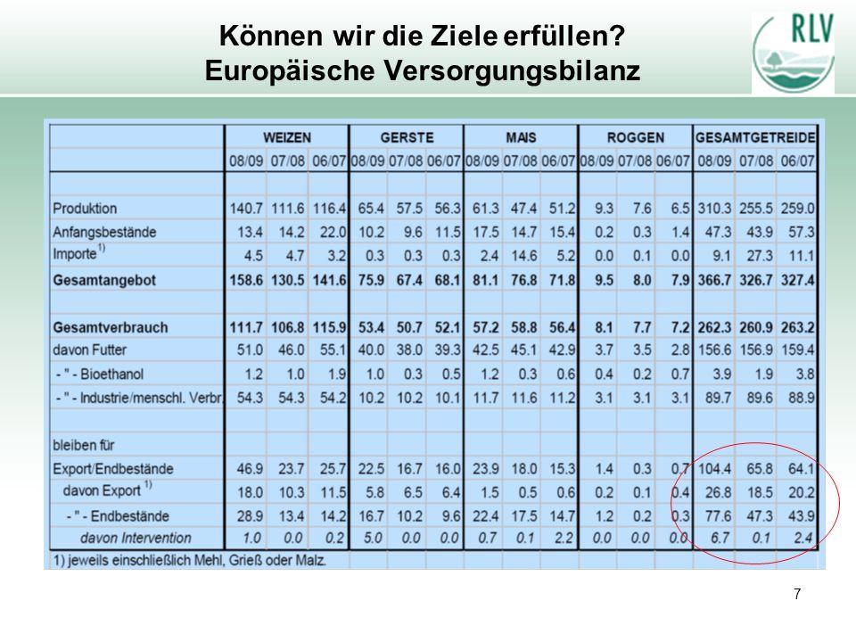 Können wir die Ziele erfüllen Europäische Versorgungsbilanz