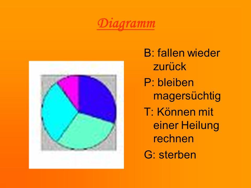 Diagramm B: fallen wieder zurück P: bleiben magersüchtig