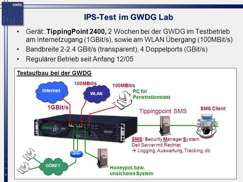 IPS-Test im GWDG Lab Gerät: TippingPoint 2400, 2 Wochen bei der GWDG im Testbetrieb am Internetzugang (1GBit/s), sowie am WLAN Übergang (100MBit/s)