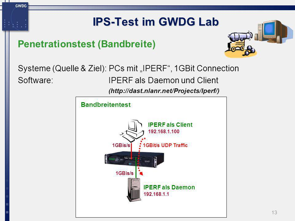 IPS-Test im GWDG Lab Penetrationstest (Bandbreite)