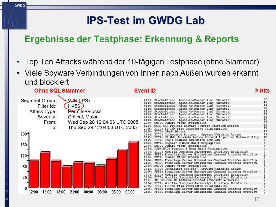 IPS-Test im GWDG Lab Ergebnisse der Testphase: Erkennung & Reports
