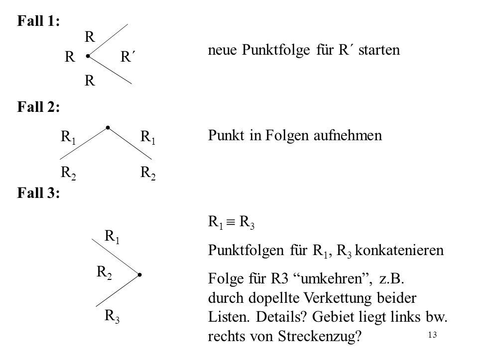 Fall 1: neue Punktfolge für R´ starten. Fall 2: Punkt in Folgen aufnehmen. Fall 3: R1  R3. Punktfolgen für R1, R3 konkatenieren.