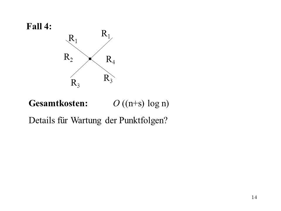 Fall 4: R1 R1 R2 R4 R3 R3 Gesamtkosten: O ((n+s) log n) Details für Wartung der Punktfolgen