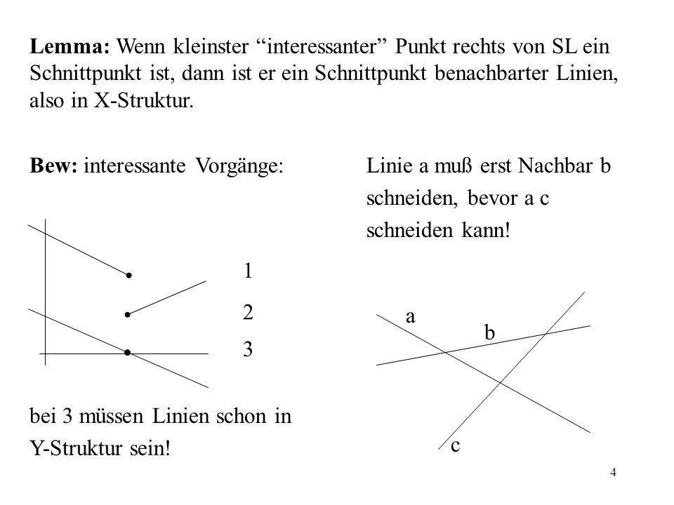 Lemma: Wenn kleinster interessanter Punkt rechts von SL ein Schnittpunkt ist, dann ist er ein Schnittpunkt benachbarter Linien, also in X-Struktur.