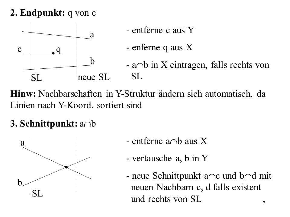 2. Endpunkt: q von c - entferne c aus Y. - enferne q aus X. - ab in X eintragen, falls rechts von SL.