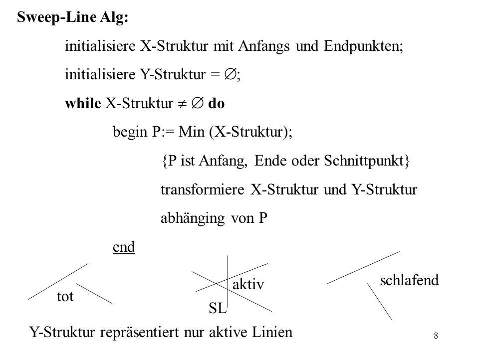 Sweep-Line Alg: initialisiere X-Struktur mit Anfangs und Endpunkten; initialisiere Y-Struktur = ;