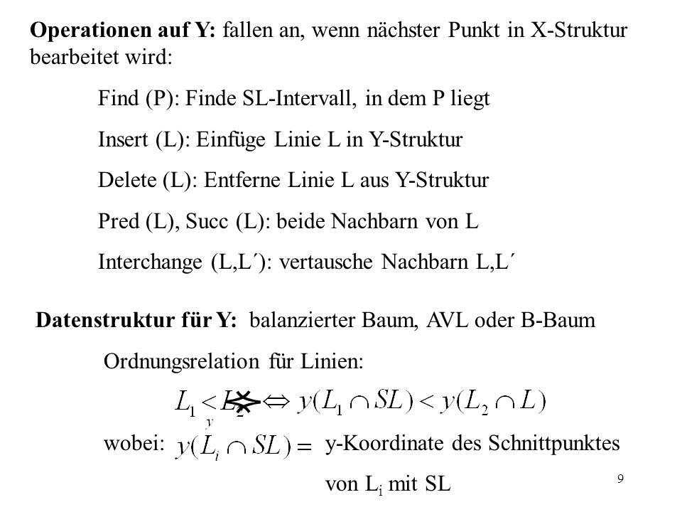 Operationen auf Y: fallen an, wenn nächster Punkt in X-Struktur bearbeitet wird: