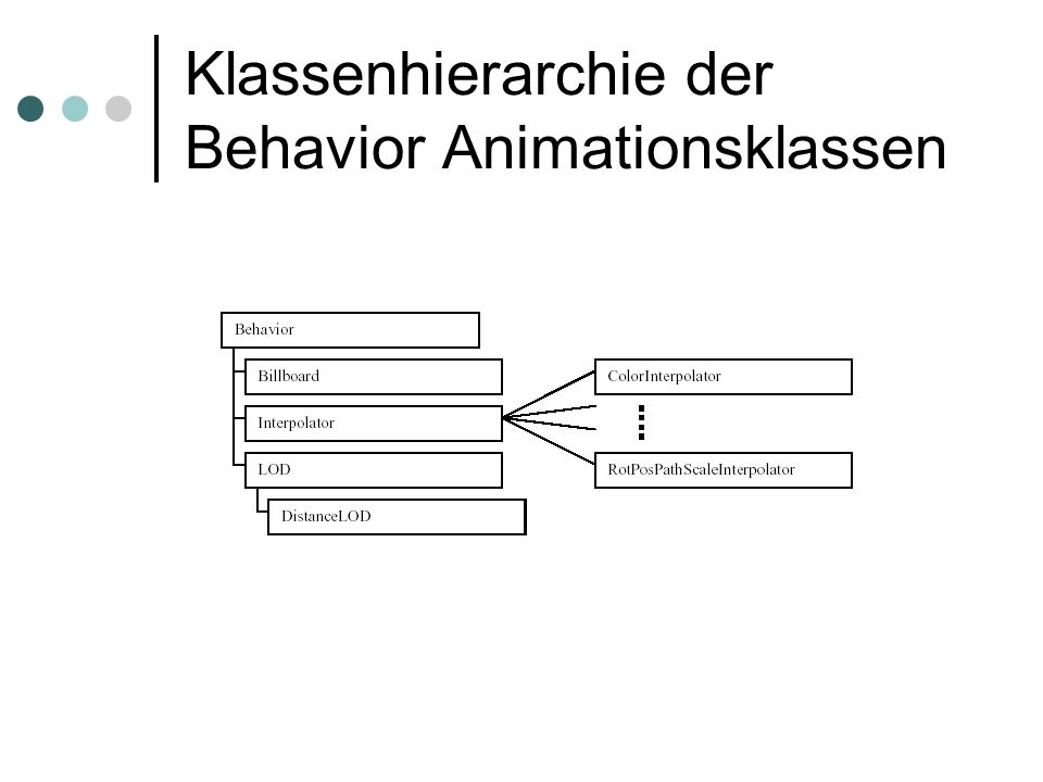 Klassenhierarchie der Behavior Animationsklassen