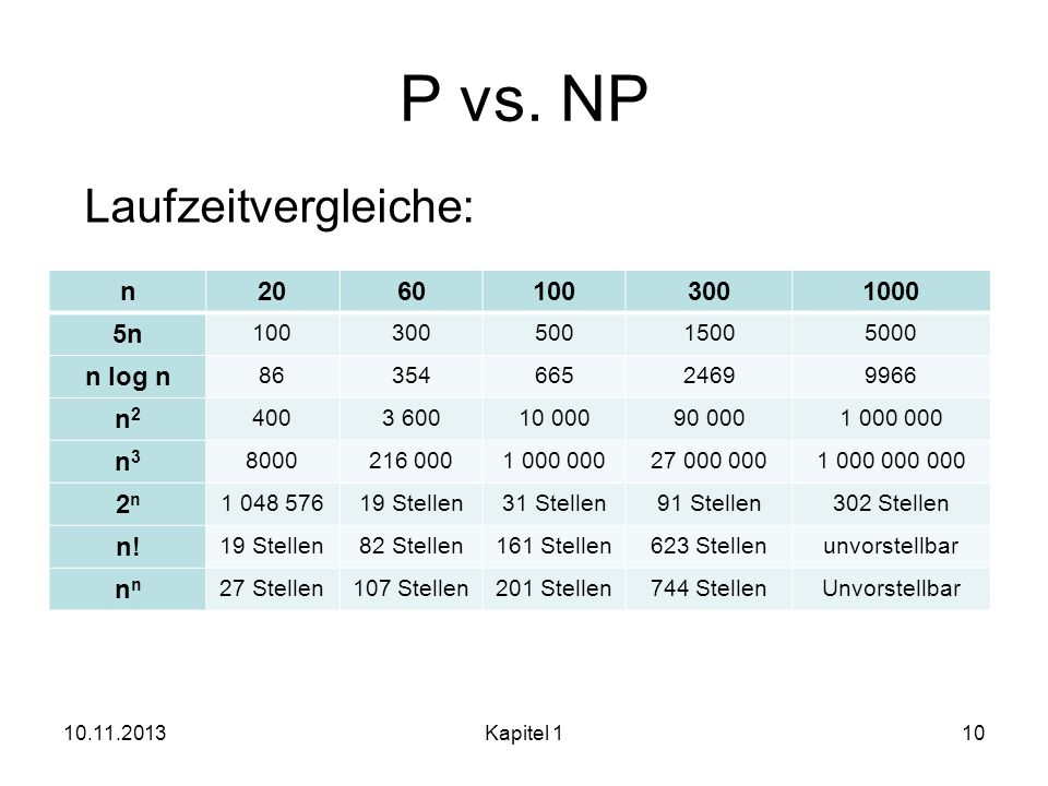 P vs. NP Laufzeitvergleiche: n 20 60 100 300 1000 5n n log n n2 n3 2n