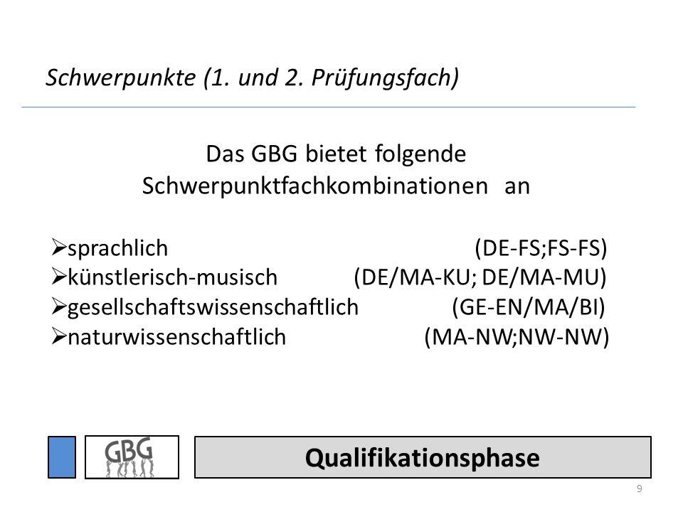 Das GBG bietet folgende Schwerpunktfachkombinationen an
