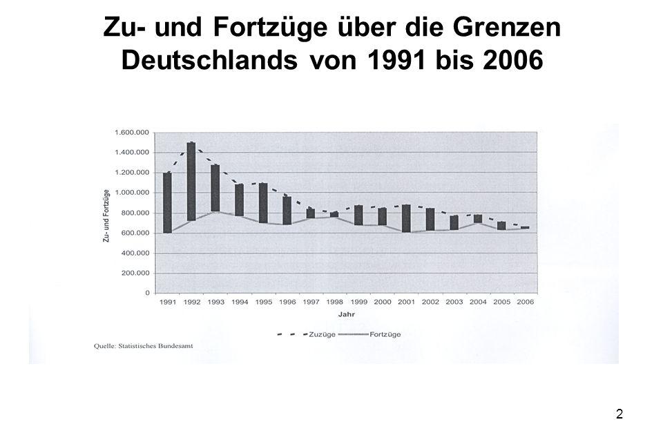 Zu- und Fortzüge über die Grenzen Deutschlands von 1991 bis 2006