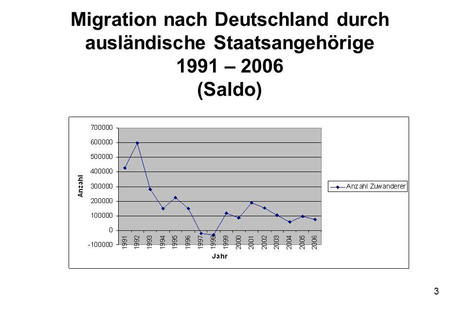 Migration nach Deutschland durch ausländische Staatsangehörige 1991 – 2006 (Saldo)
