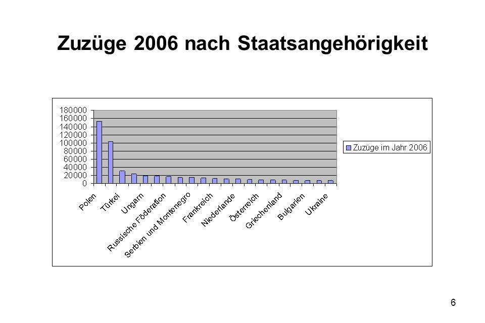 Zuzüge 2006 nach Staatsangehörigkeit