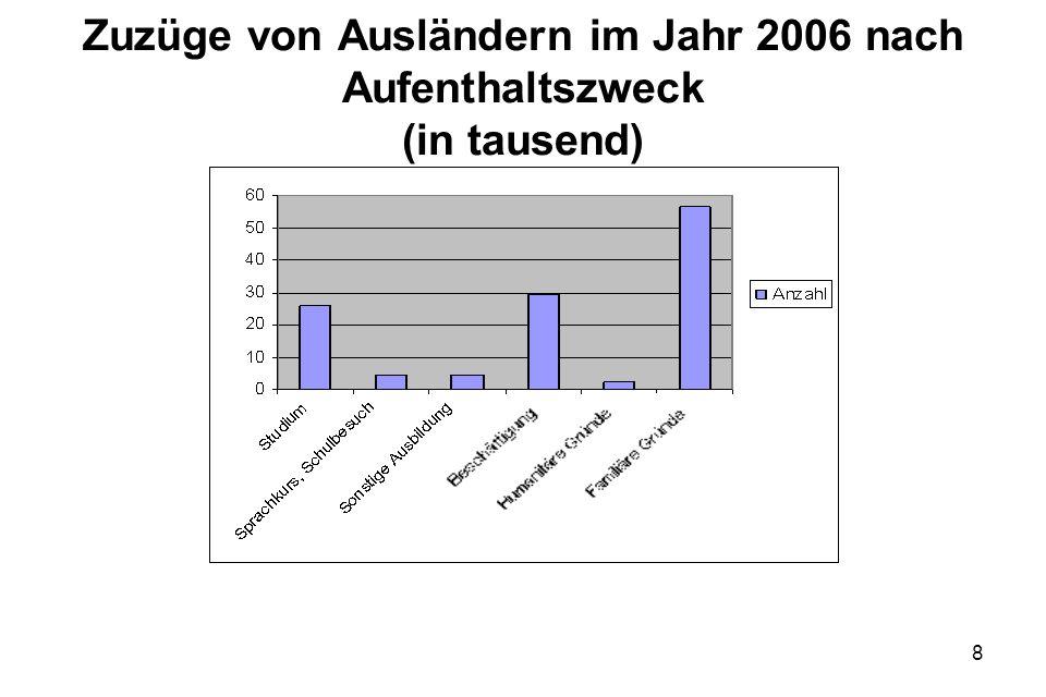 Zuzüge von Ausländern im Jahr 2006 nach Aufenthaltszweck (in tausend)