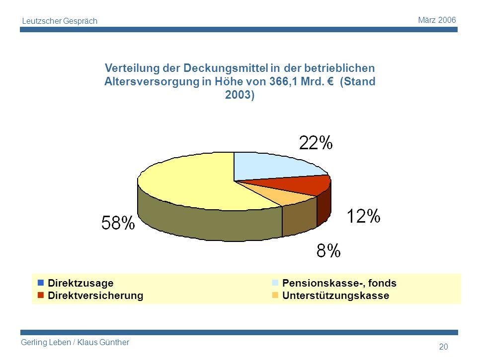 Leutzscher Gespräch Verteilung der Deckungsmittel in der betrieblichen Altersversorgung in Höhe von 366,1 Mrd. € (Stand 2003)