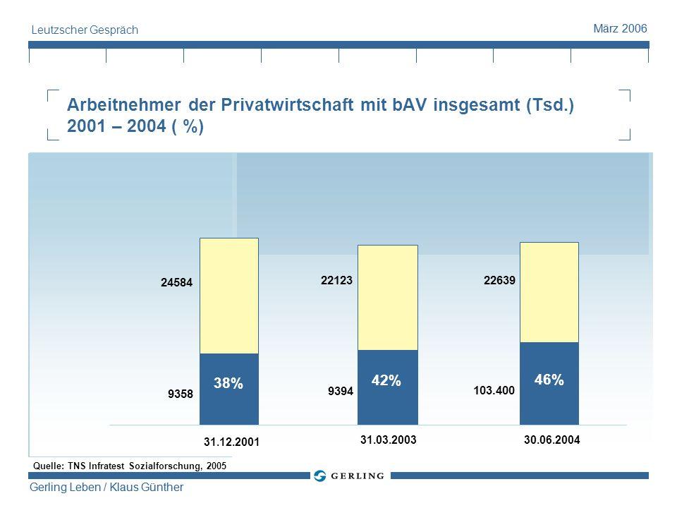Leutzscher Gespräch Arbeitnehmer der Privatwirtschaft mit bAV insgesamt (Tsd.) 2001 – 2004 ( %) 24584.