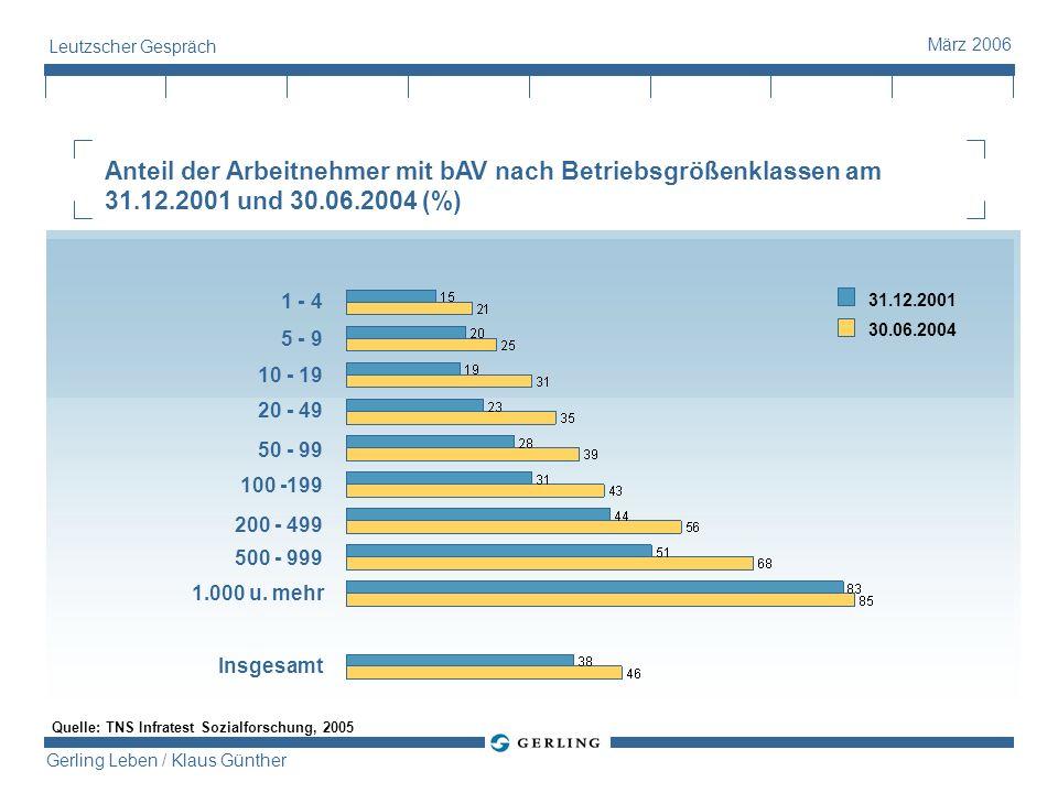 Leutzscher Gespräch Anteil der Arbeitnehmer mit bAV nach Betriebsgrößenklassen am 31.12.2001 und 30.06.2004 (%)