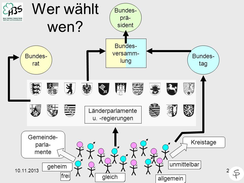 Wer wählt wen Bundes- prä- sident Bundes- versamm- lung Bundes- rat