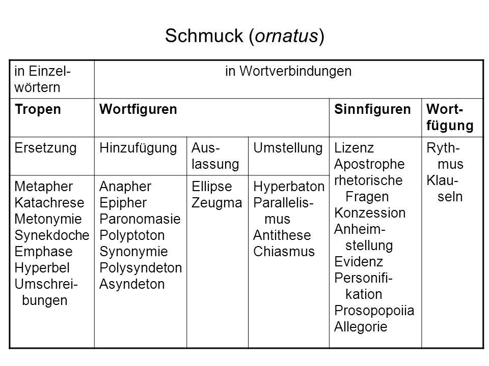 Schmuck (ornatus) in Einzel-wörtern in Wortverbindungen Tropen