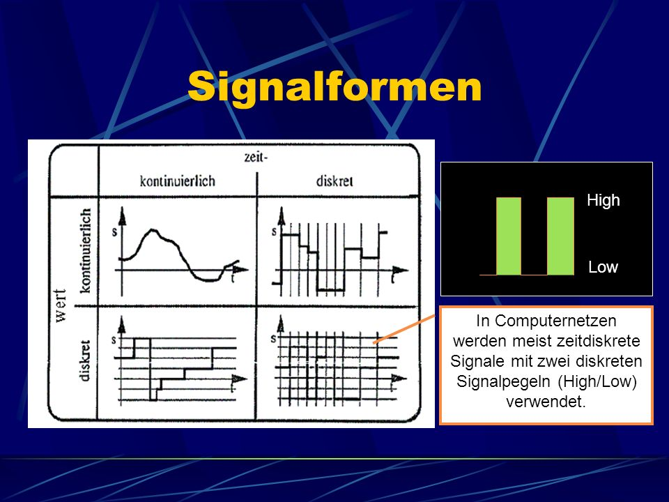 Signalformen High. Low.