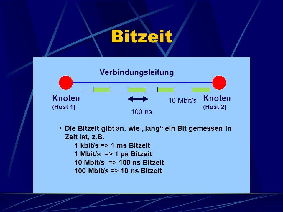Bitzeit Verbindungsleitung Knoten Knoten 10 Mbit/s 100 ns