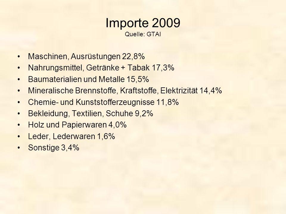 Importe 2009 Quelle: GTAI Maschinen, Ausrüstungen 22,8%