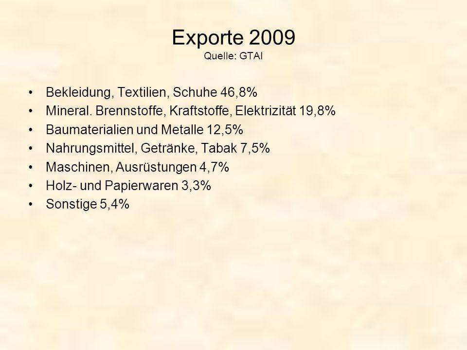 Exporte 2009 Quelle: GTAI Bekleidung, Textilien, Schuhe 46,8%