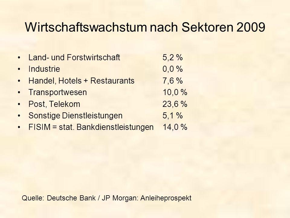 Wirtschaftswachstum nach Sektoren 2009