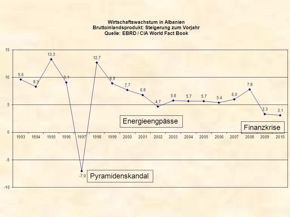 Energieengpässe Finanzkrise Pyramidenskandal