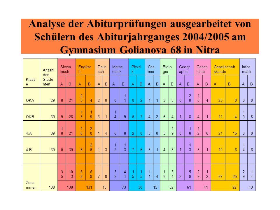 Analyse der Abiturprüfungen ausgearbeitet von Schülern des Abiturjahrganges 2004/2005 am Gymnasium Golianova 68 in Nitra