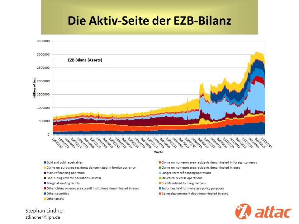 Die Aktiv-Seite der EZB-Bilanz