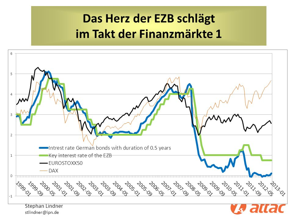 Das Herz der EZB schlägt im Takt der Finanzmärkte 1