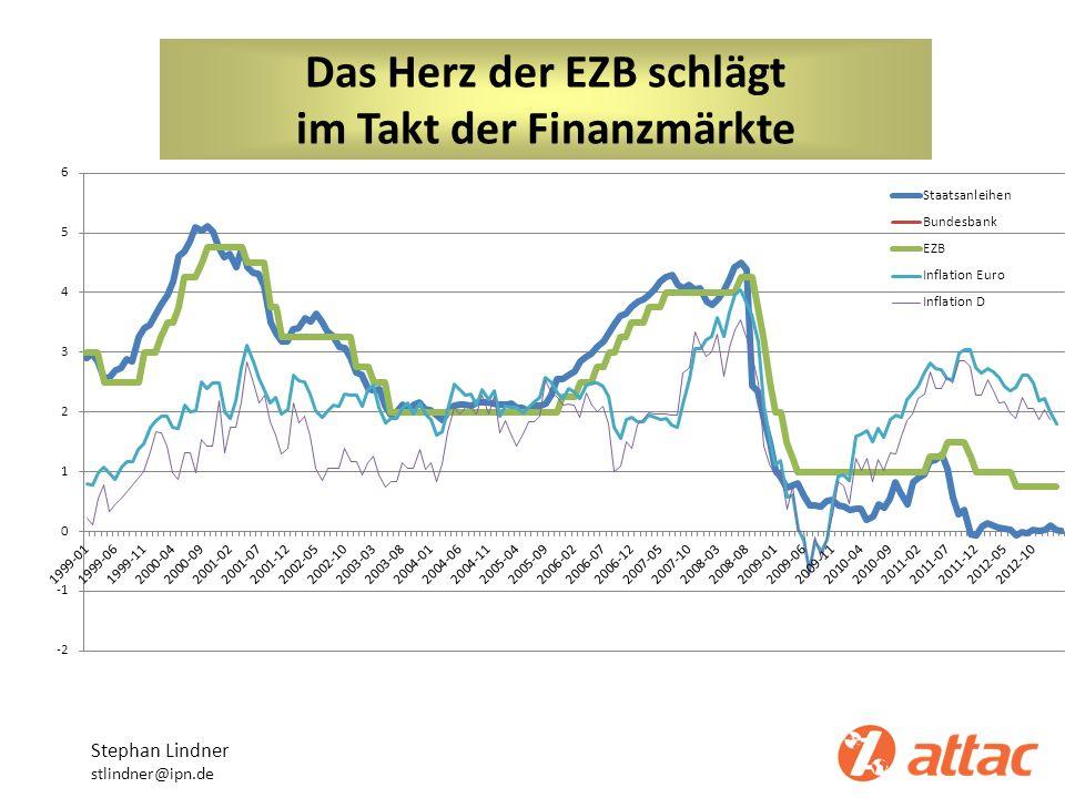 Das Herz der EZB schlägt im Takt der Finanzmärkte