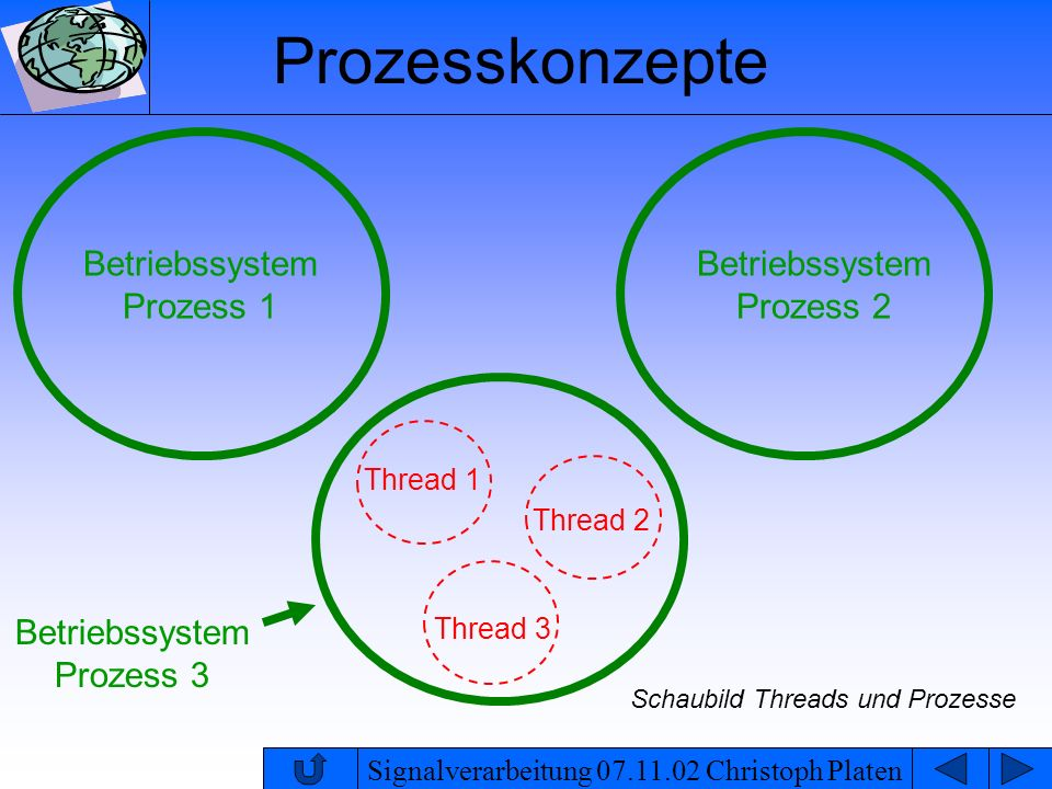 Prozesskonzepte Betriebssystem Prozess 1 Betriebssystem Prozess 2