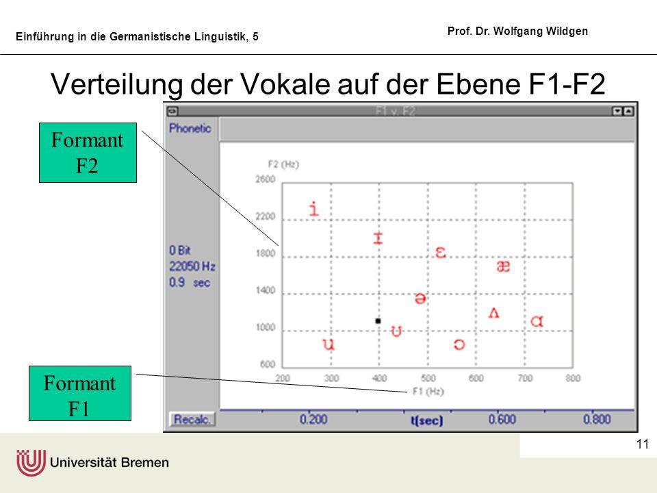 Verteilung der Vokale auf der Ebene F1-F2