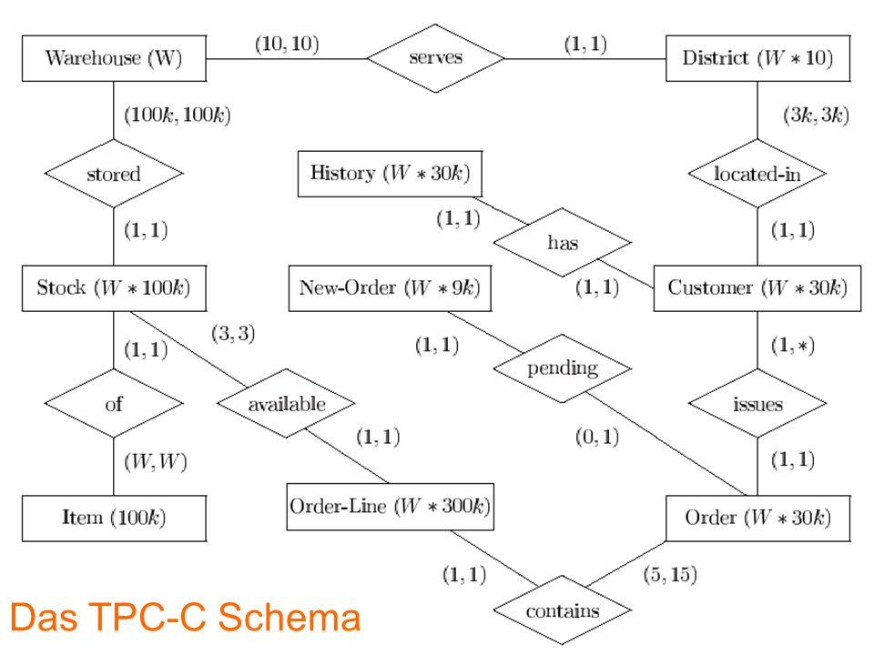 Das TPC-C Schema Das TPC-C Schema