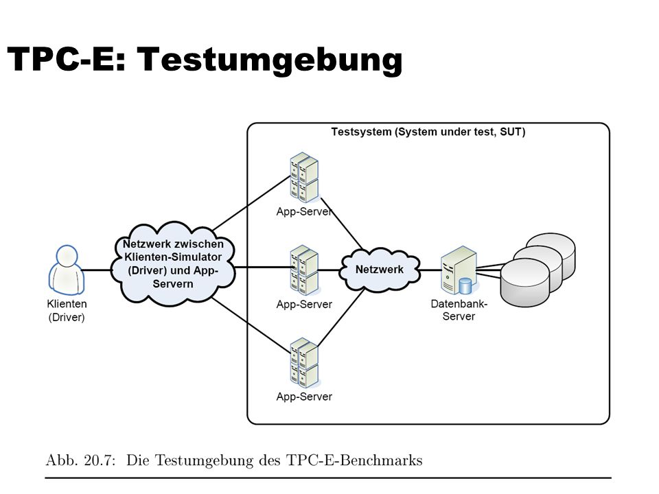 TPC-E: Testumgebung