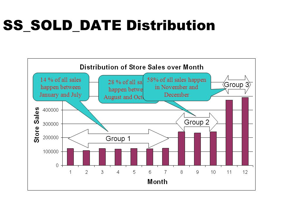 SS_SOLD_DATE Distribution