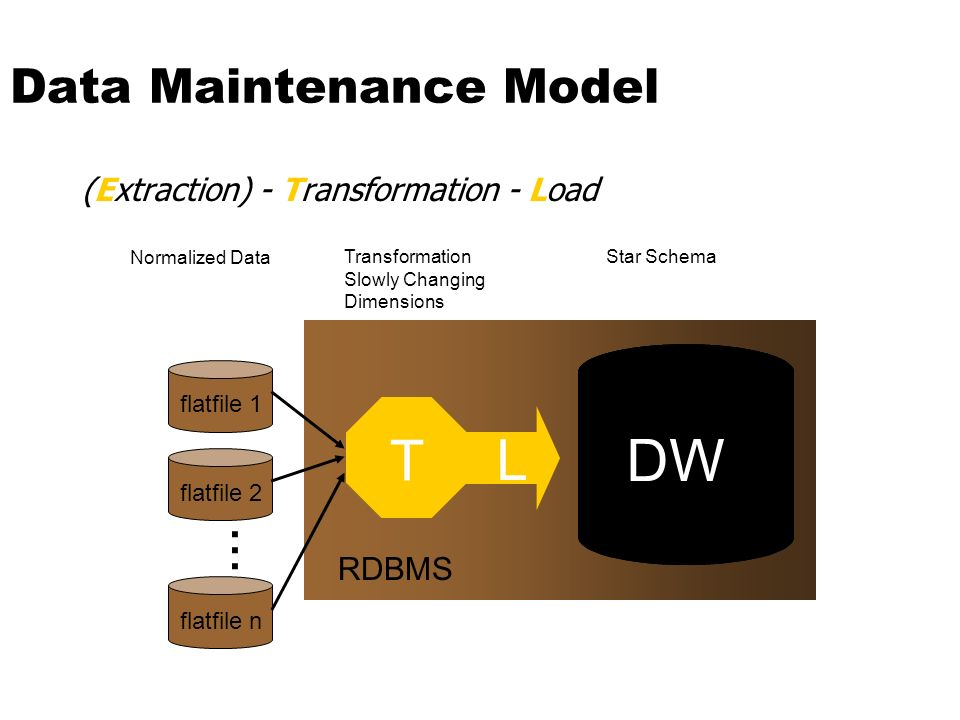 Data Maintenance Model
