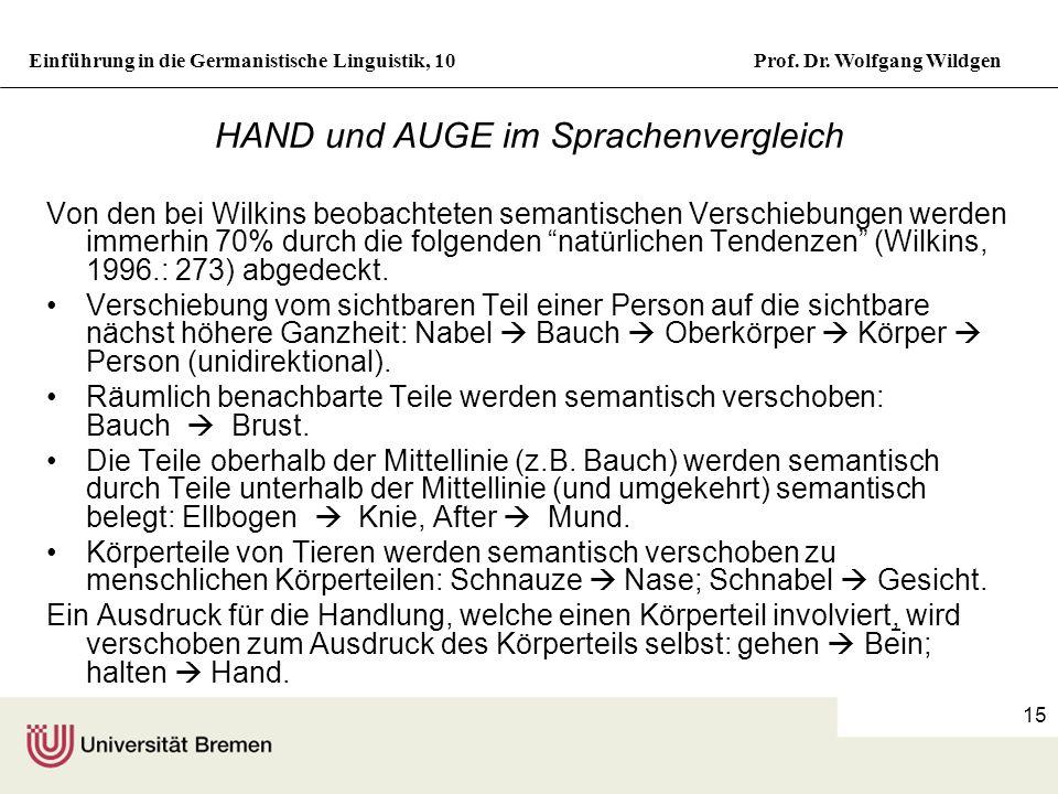 HAND und AUGE im Sprachenvergleich