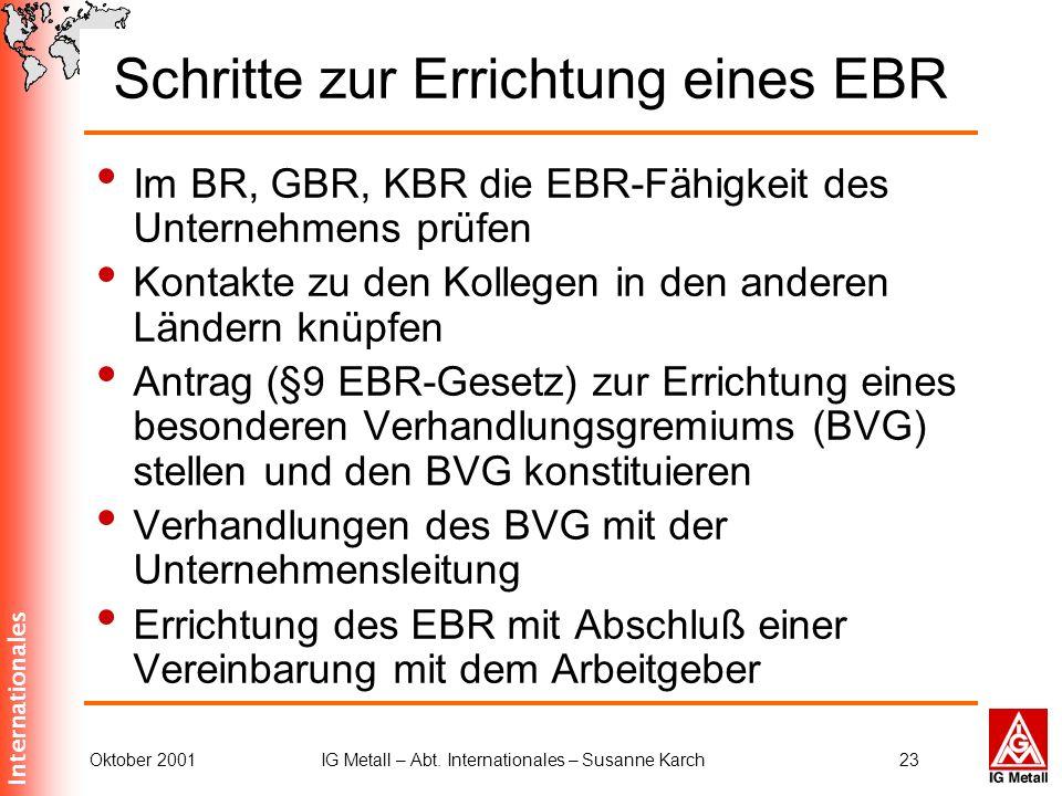 Schritte zur Errichtung eines EBR