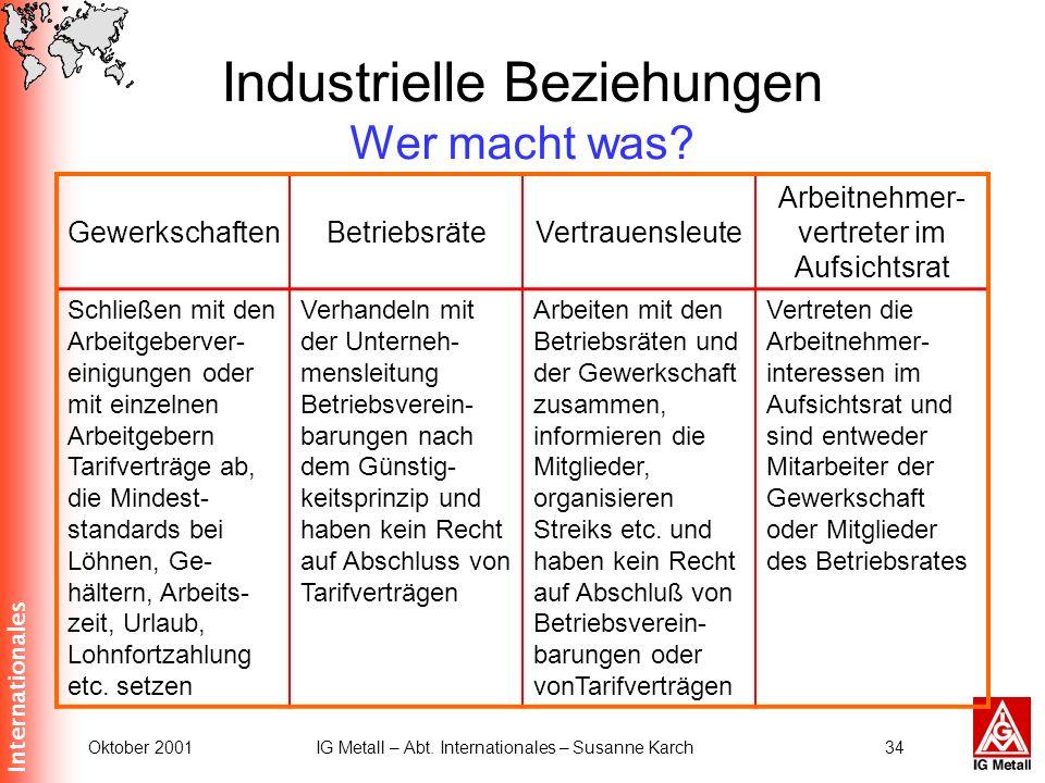 Industrielle Beziehungen Wer macht was