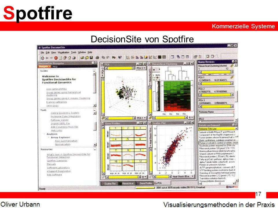 DecisionSite von Spotfire