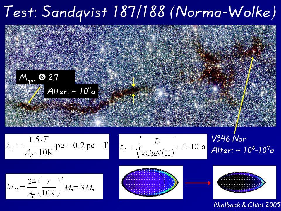 Test: Sandqvist 187/188 (Norma-Wolke)