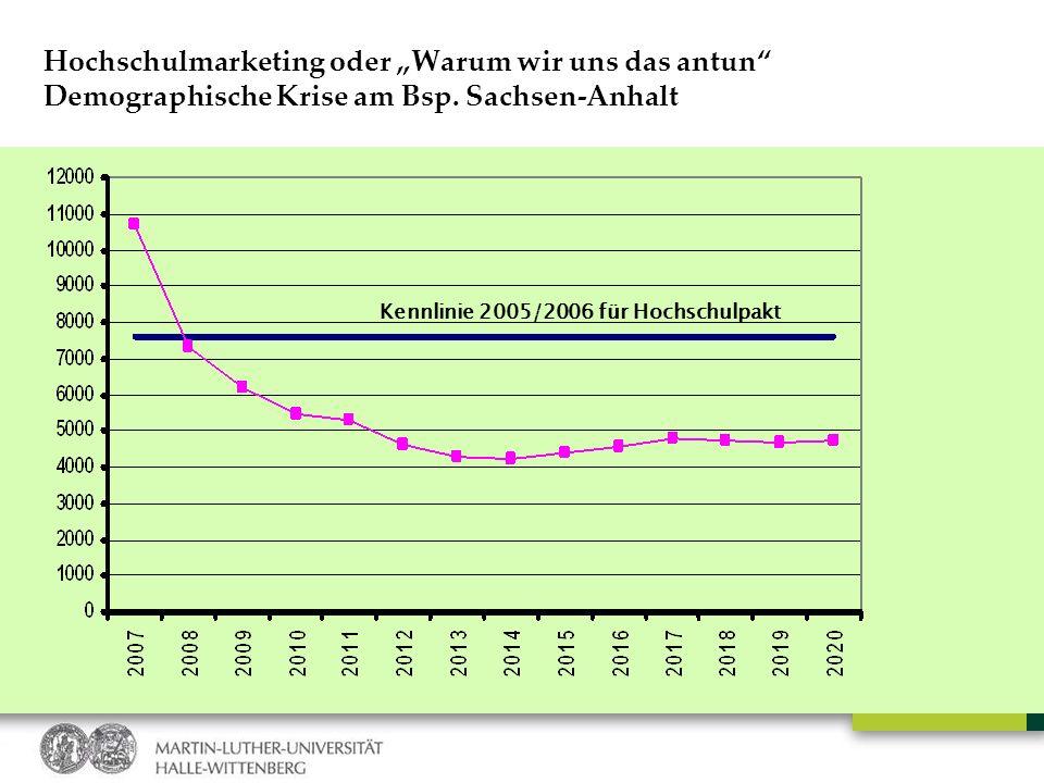 """Hochschulmarketing oder """"Warum wir uns das antun Demographische Krise am Bsp. Sachsen-Anhalt"""