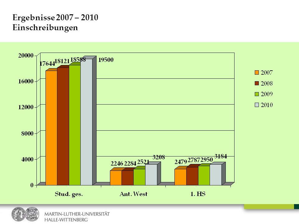 Ergebnisse 2007 – 2010 Einschreibungen