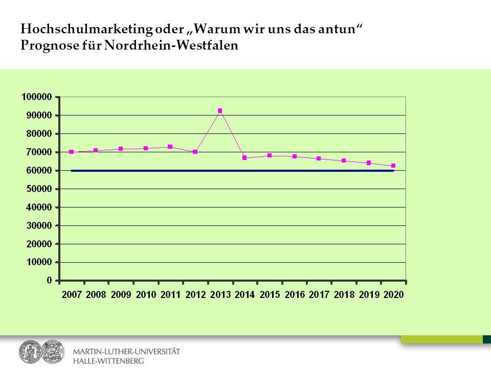 """Hochschulmarketing oder """"Warum wir uns das antun Prognose für Nordrhein-Westfalen"""
