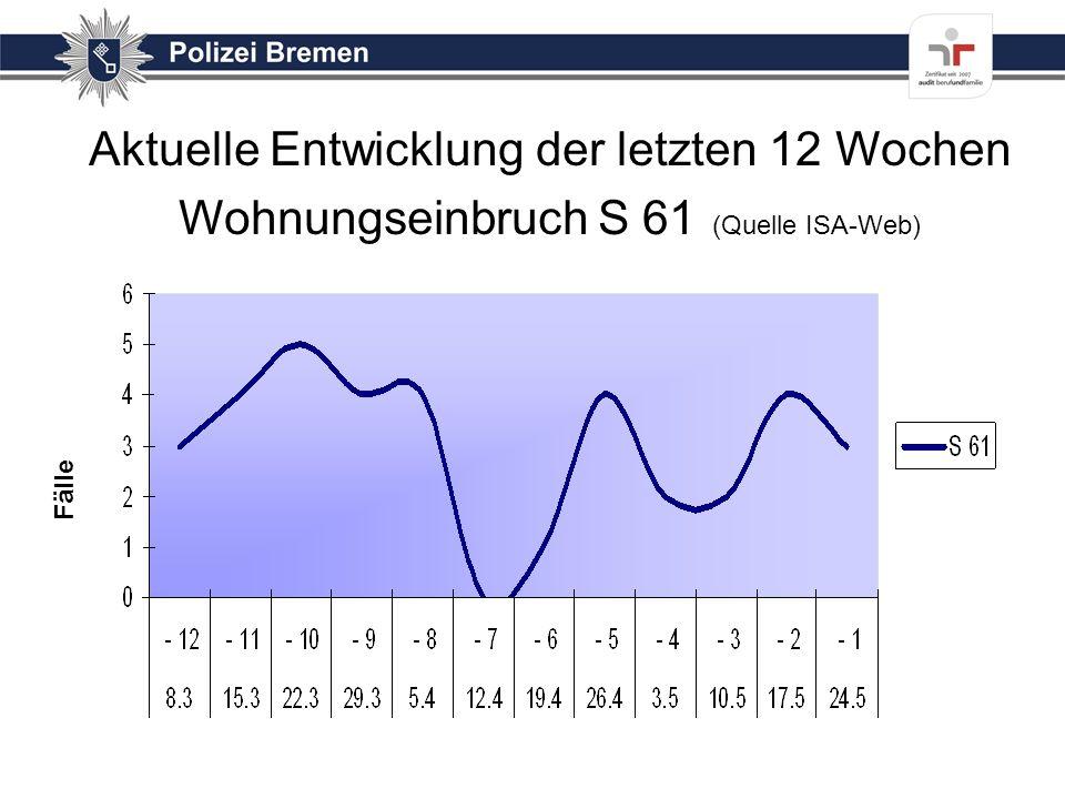 Aktuelle Entwicklung der letzten 12 Wochen Wohnungseinbruch S 61 (Quelle ISA-Web)