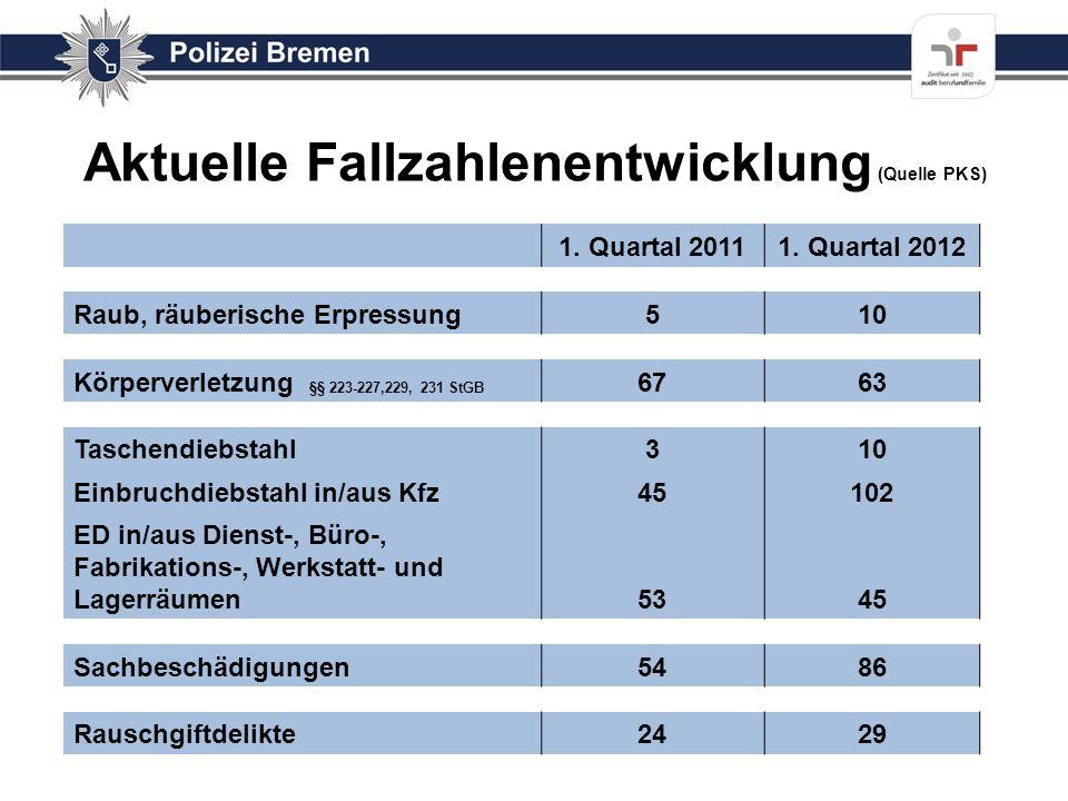 Aktuelle Fallzahlenentwicklung (Quelle PKS)